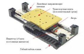 Рис. 1 Линейный двигатель с